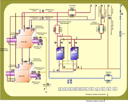 процесса котельной СДГК 5