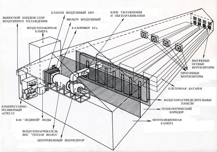 Система приточно-вытяжной