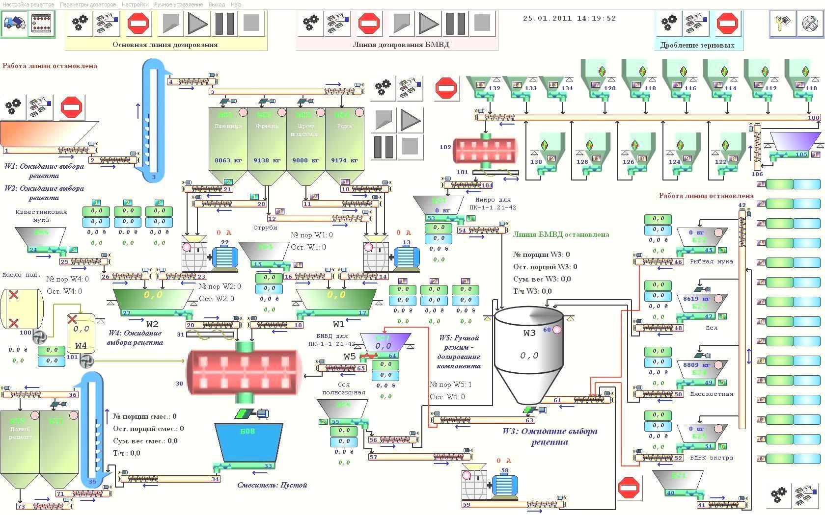 Технологическая схема подготовки муки к пуску производство
